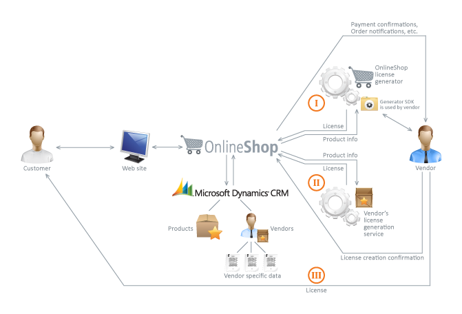 OnlineShop work scheme