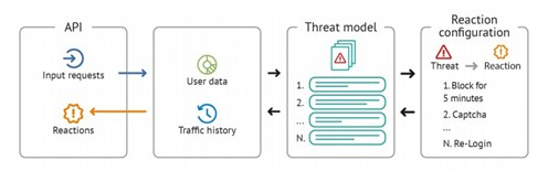 WaveAccess_anti-fraud system_the model of reactions to threats