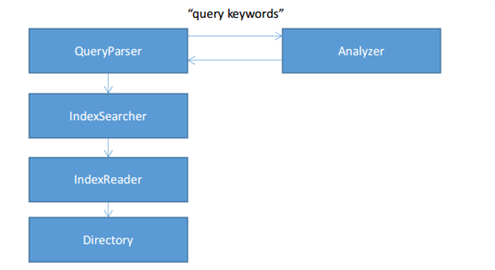 Search By Index,Apache Lucene, Lucene.Net, index, search