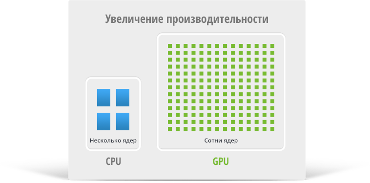 GPU Software Development, CUDA development, massively-parallel computing, GPU acceleration