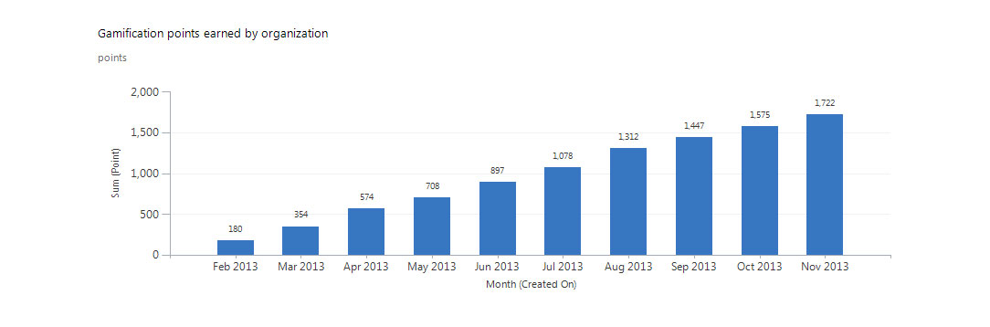 Increase users adoption in MS CRM