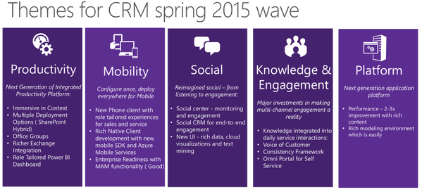 Themes For Spring 2015 Wave, WaveAccess, MS CRM, MS Dynamics CRM, Microsoft Convergence 2015, Atlanta, Convergence 2015, Conv15, конверженс 2015, микрософт конверженс 15, Атланта